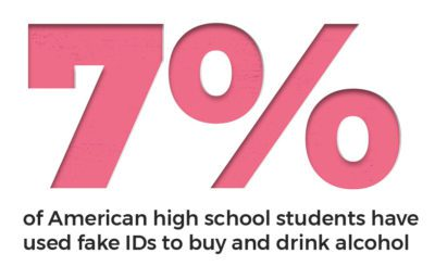 Seven percent of American high school students have used fake IDs to buy and drink alcohol