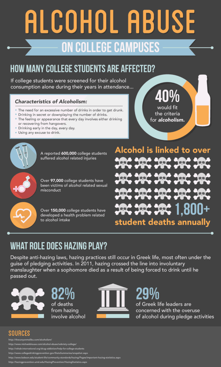 alcoholism in college students March 2011 tips for talking to your college student alcohol useabout alcohol and drug abuse prevention is a job ndsu cannot perform alone we need the involvement and.
